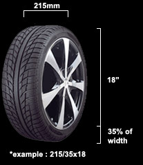 Tyre Calculator - Calculate How Tyres Affect Your Speedo Reading